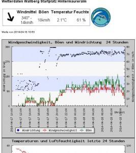 Wetterdaten Wallberg